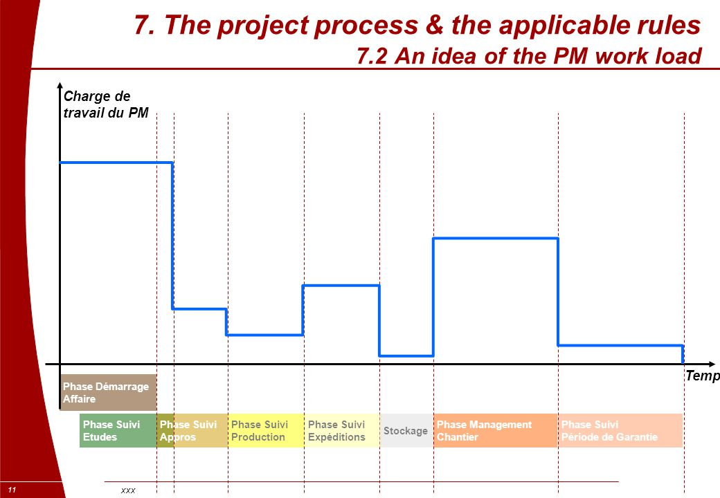 7. The project process & the applicable rules 7