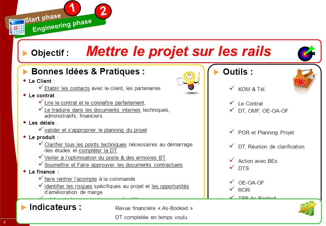 1 2 Objectif : Mettre le projet sur les rails