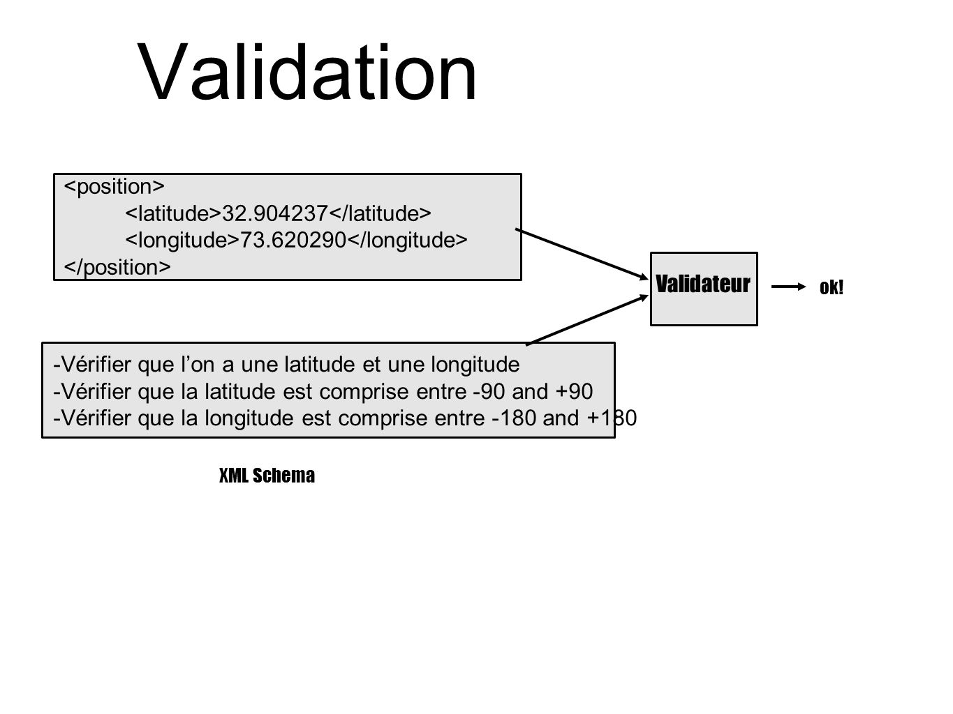 Validation <position> <latitude>32.904237</latitude>