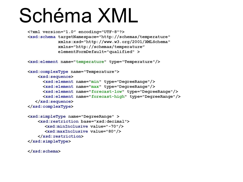 Schéma XML < xml version= 1.0 encoding= UTF-8 >