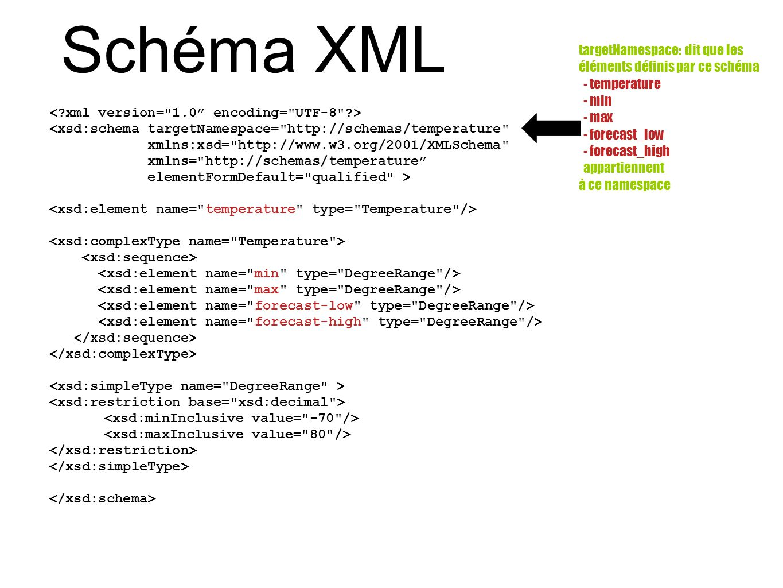 Schéma XML targetNamespace: dit que les éléments définis par ce schéma