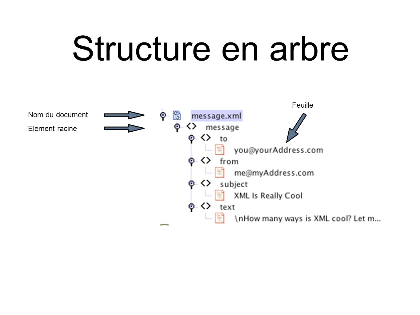 Structure en arbre Feuille Nom du document Element racine