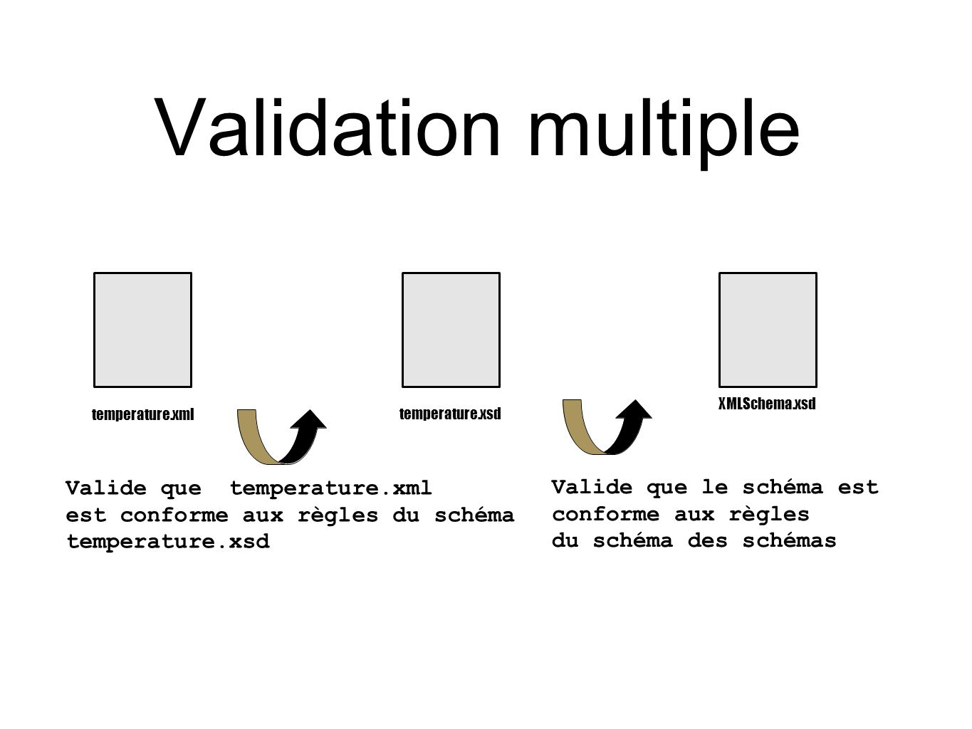 Validation multiple Valide que temperature.xml