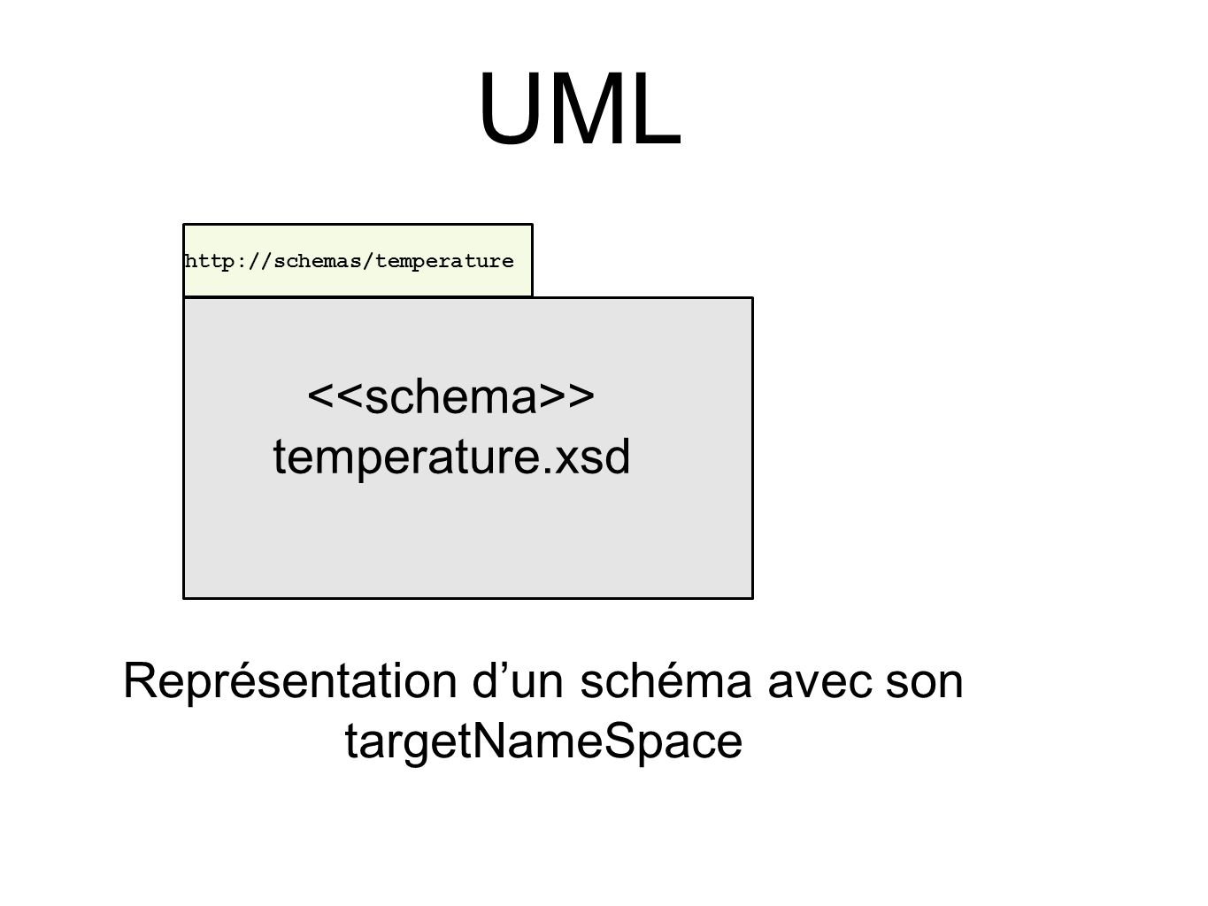 UML <<schema>> temperature.xsd