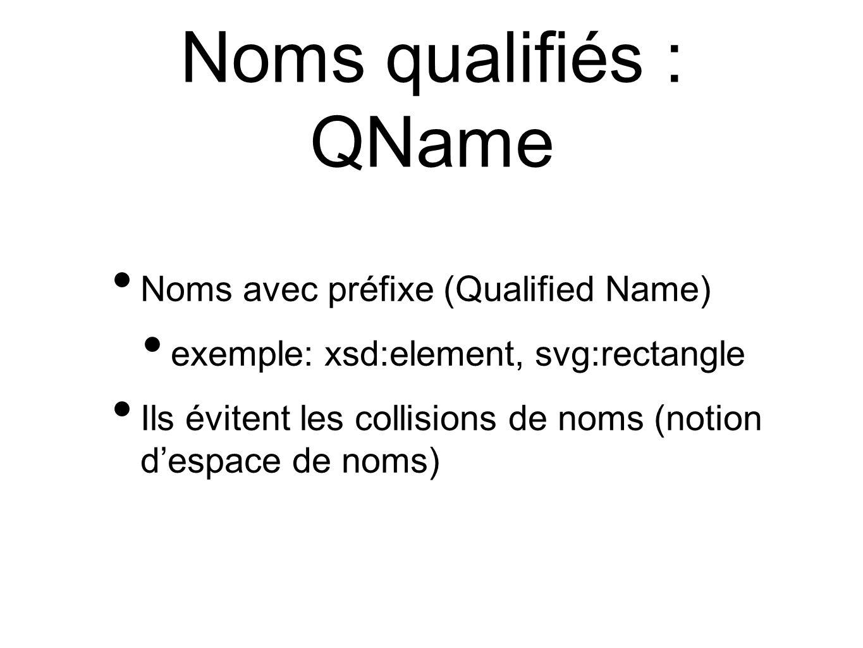 Noms qualifiés : QName Noms avec préfixe (Qualified Name)