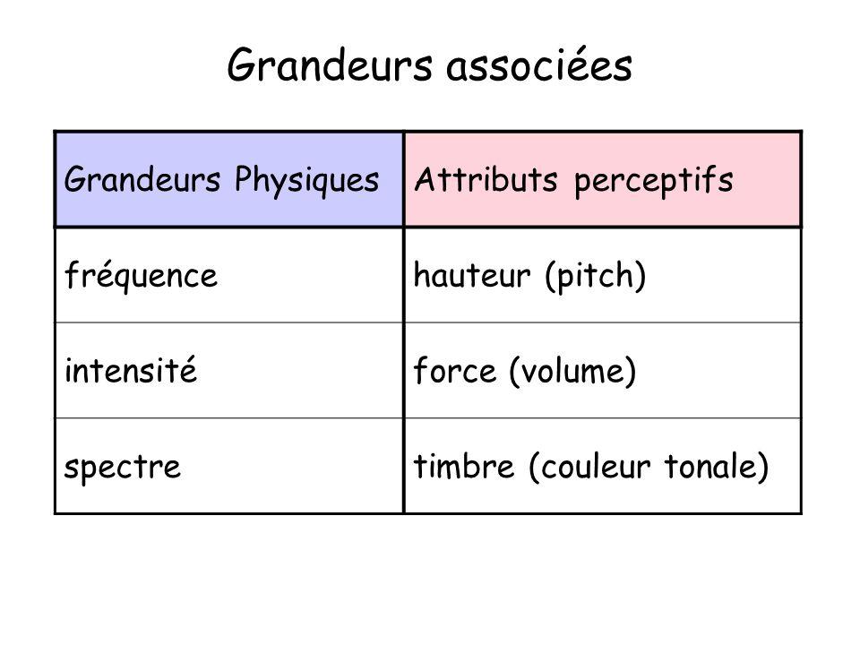 Grandeurs associées Grandeurs Physiques Attributs perceptifs fréquence