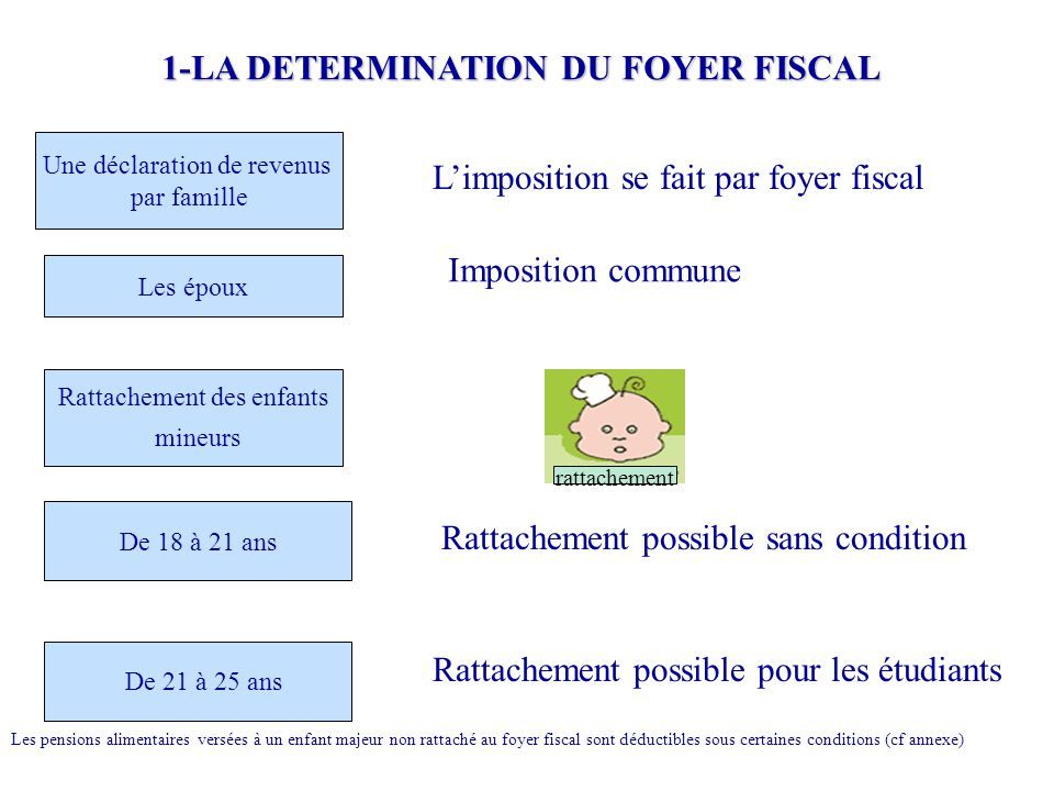 1-LA DETERMINATION DU FOYER FISCAL