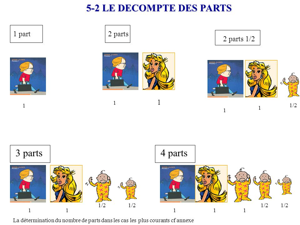 5-2 LE DECOMPTE DES PARTS 3 parts 4 parts 1 1 part 2 parts 2 parts 1/2
