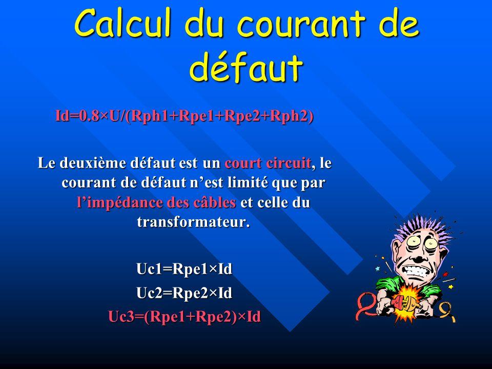 Calcul du courant de défaut