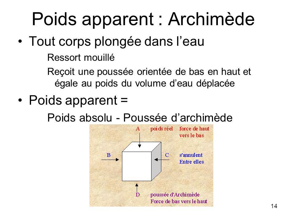 Poids apparent : Archimède