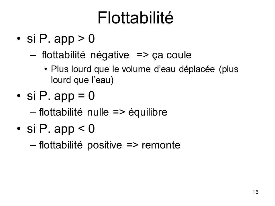 Flottabilité si P. app > 0 si P. app = 0 si P. app < 0