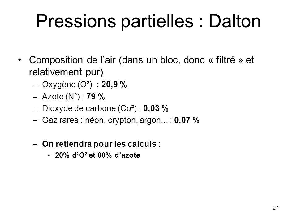 Pressions partielles : Dalton