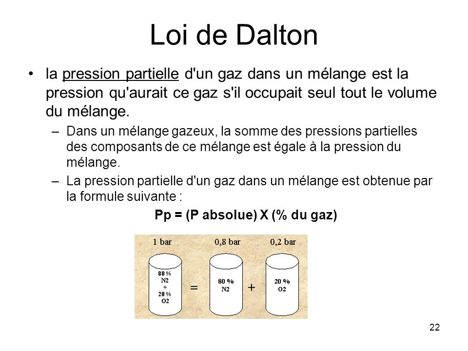 Pp = (P absolue) X (% du gaz)