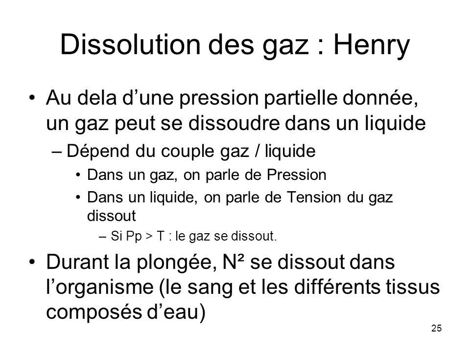 Dissolution des gaz : Henry