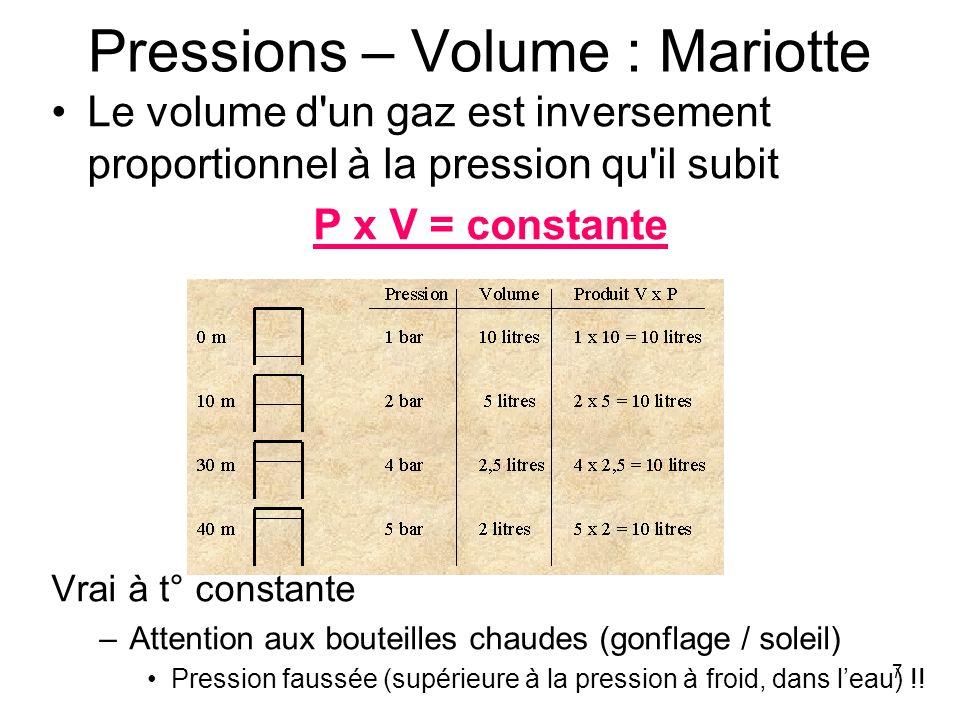 Pressions – Volume : Mariotte