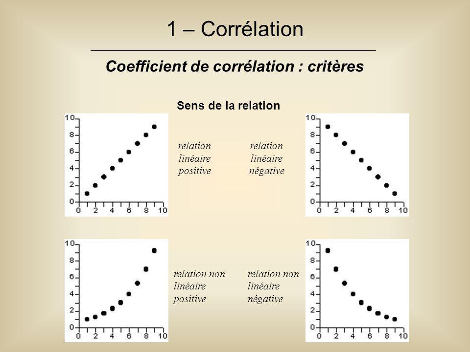 Coefficient de corrélation : critères
