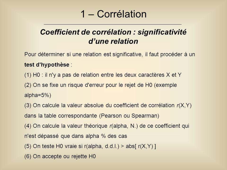 Coefficient de corrélation : significativité d'une relation