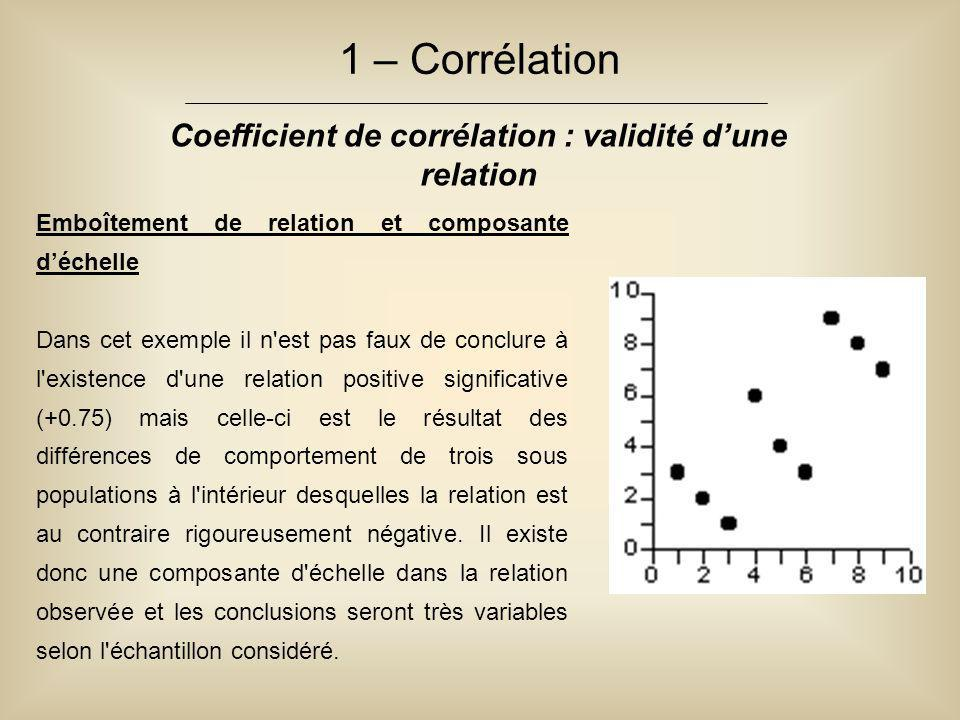 Coefficient de corrélation : validité d'une relation