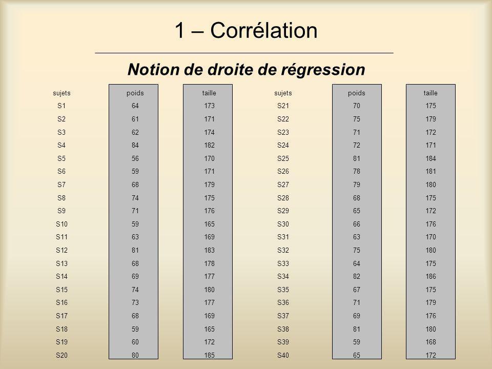 1 – Corrélation Notion de droite de régression sujets poids taille S1