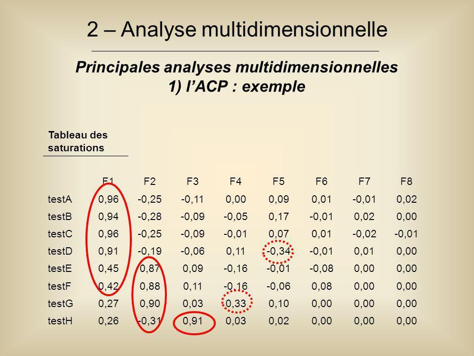 Principales analyses multidimensionnelles 1) l'ACP : exemple