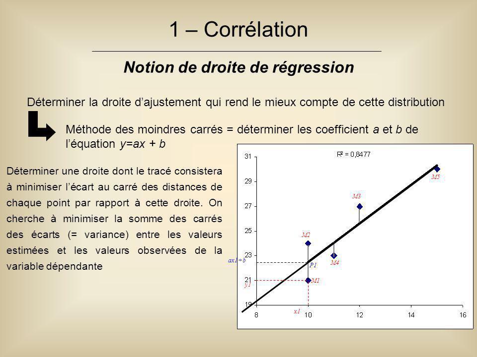 1 – Corrélation Notion de droite de régression