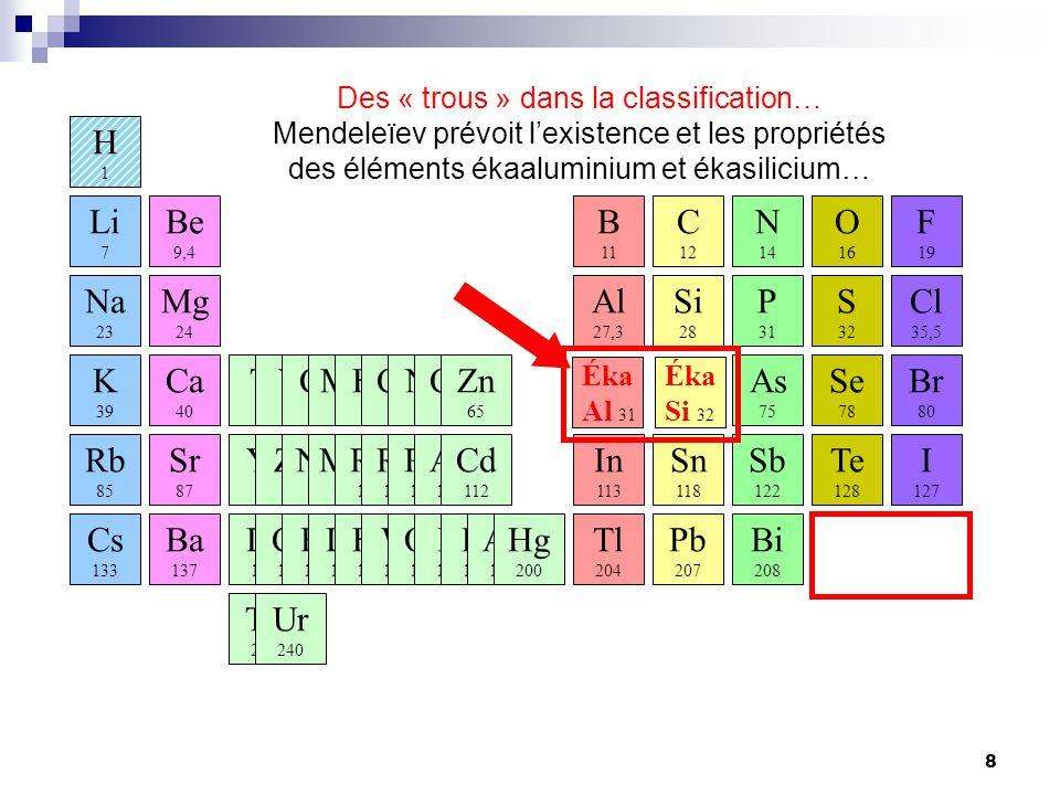 Des « trous » dans la classification…