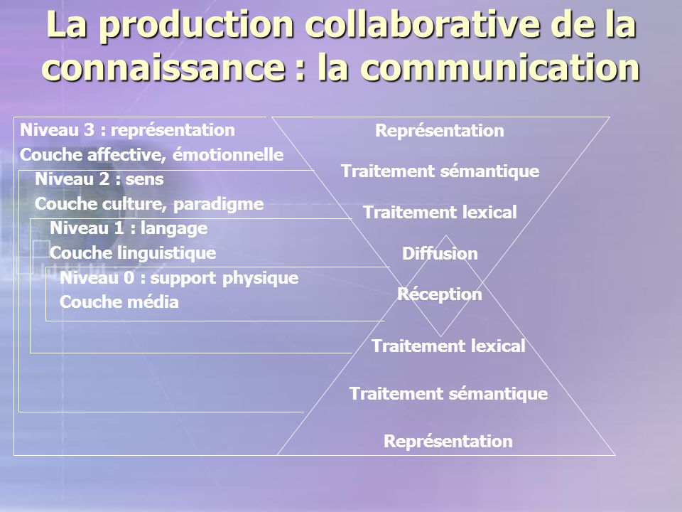 La production collaborative de la connaissance : la communication