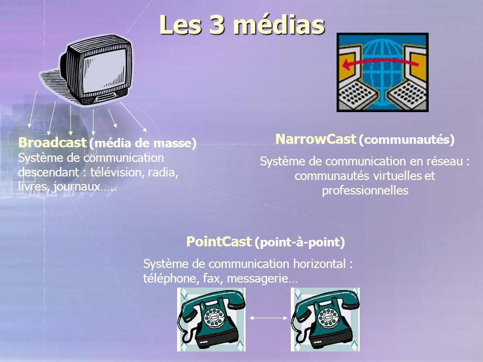 Les 3 médias NarrowCast (communautés)