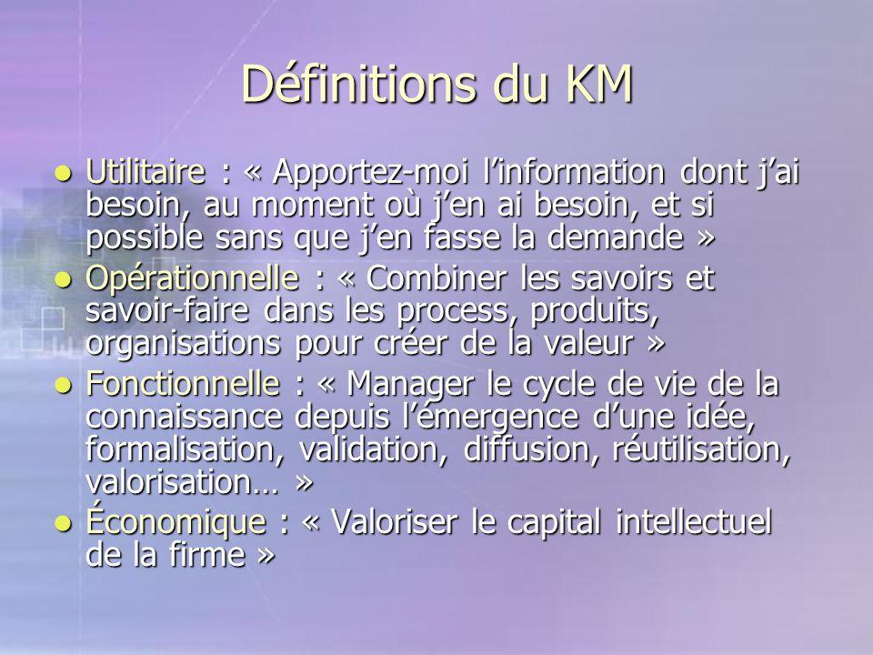 Définitions du KM