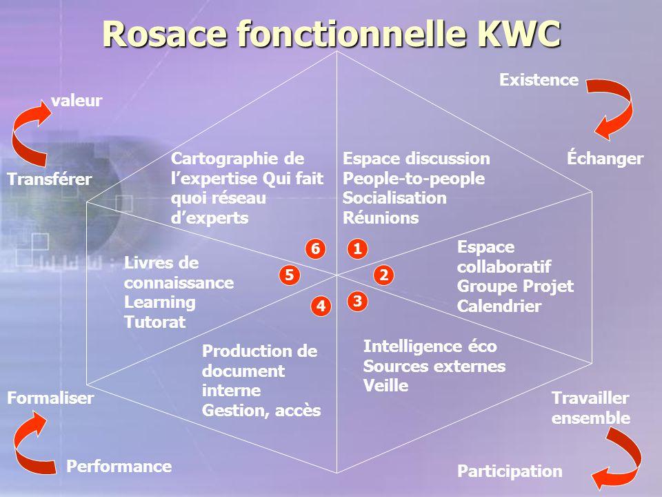 Rosace fonctionnelle KWC