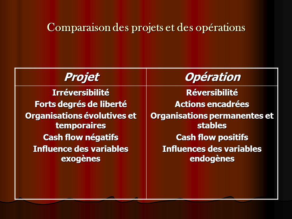 Comparaison des projets et des opérations