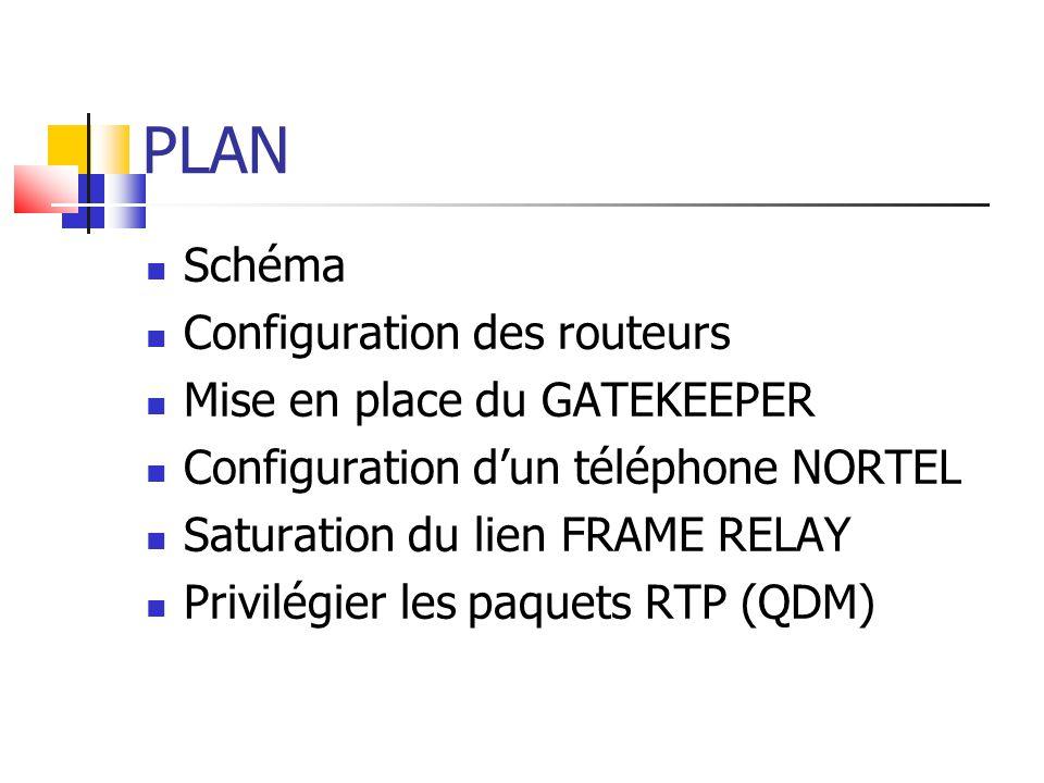 PLAN Schéma Configuration des routeurs Mise en place du GATEKEEPER