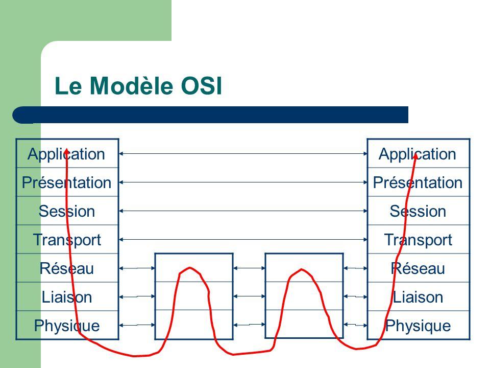 Le Modèle OSI Application Présentation Session Transport Réseau