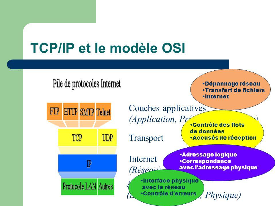 TCP/IP et le modèle OSI Dépannage réseau. Transfert de fichiers. Internet. Couches applicatives (Application, Présentation,Session)