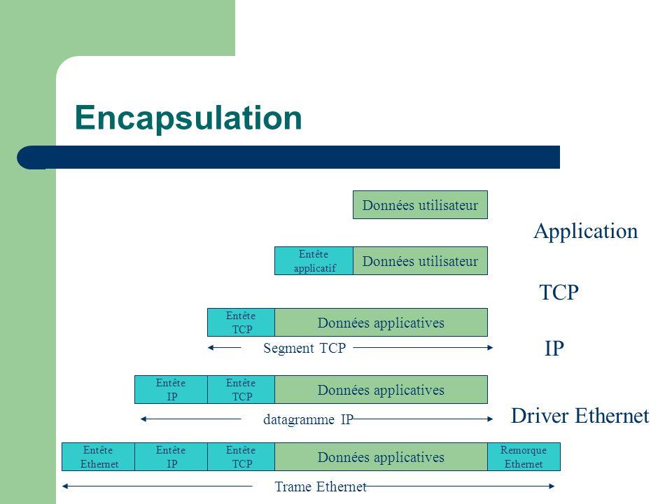 Encapsulation Application TCP IP Driver Ethernet Données utilisateur
