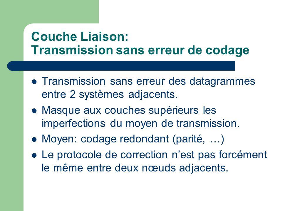Couche Liaison: Transmission sans erreur de codage