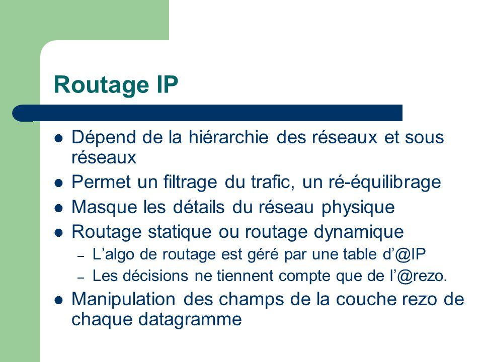 Routage IP Dépend de la hiérarchie des réseaux et sous réseaux