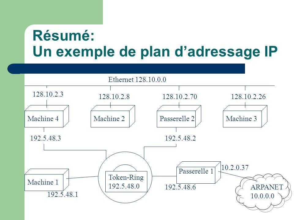 Résumé: Un exemple de plan d'adressage IP