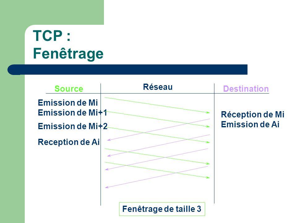 TCP : Fenêtrage Source Réseau Destination Emission de Mi