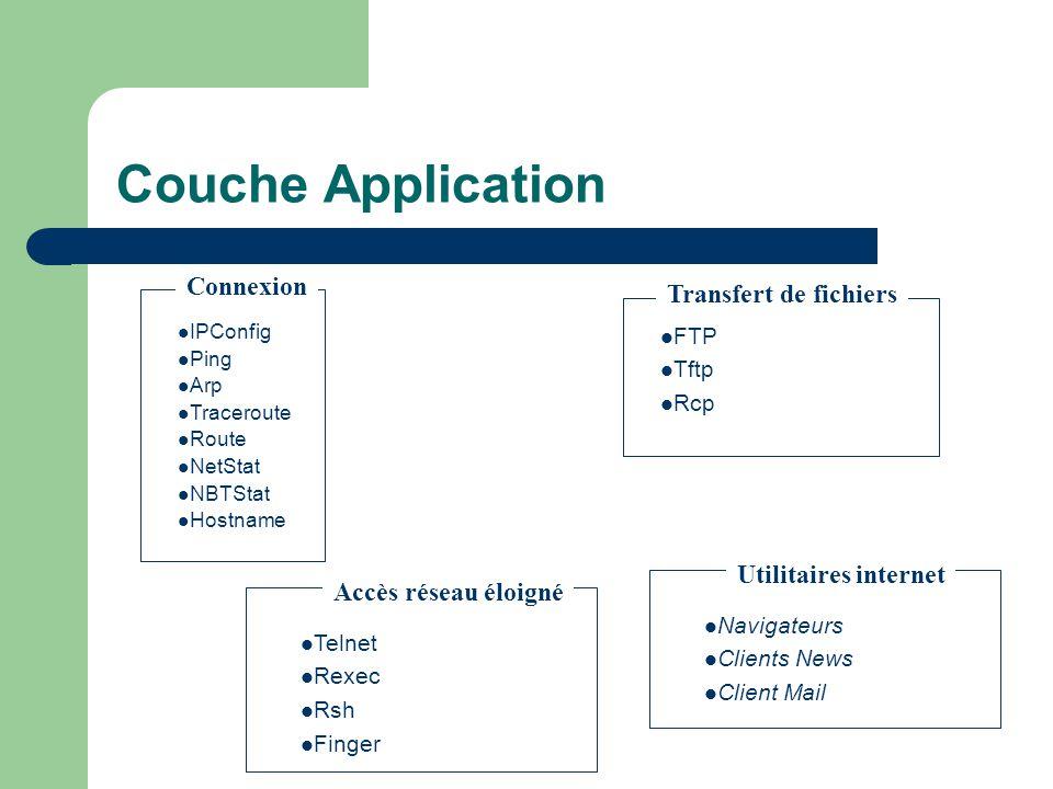 Couche Application Connexion Transfert de fichiers