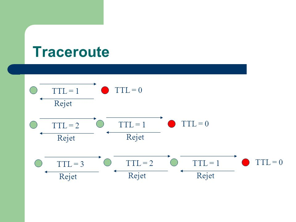 Traceroute TTL = 1 Rejet TTL = 0 TTL = 1 Rejet TTL = 0 TTL = 2 TTL = 1
