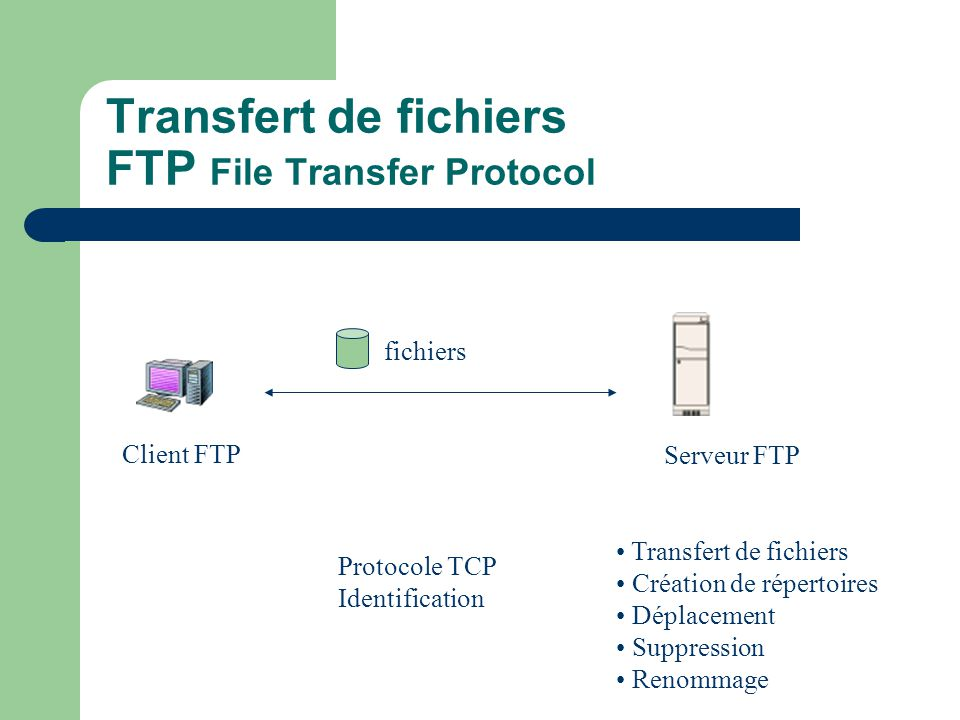 Transfert de fichiers FTP File Transfer Protocol