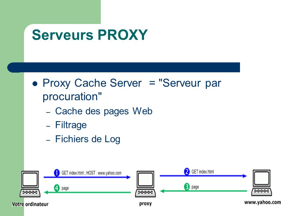Serveurs PROXY Proxy Cache Server = Serveur par procuration