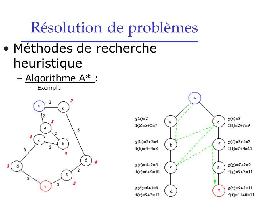 Résolution de problèmes