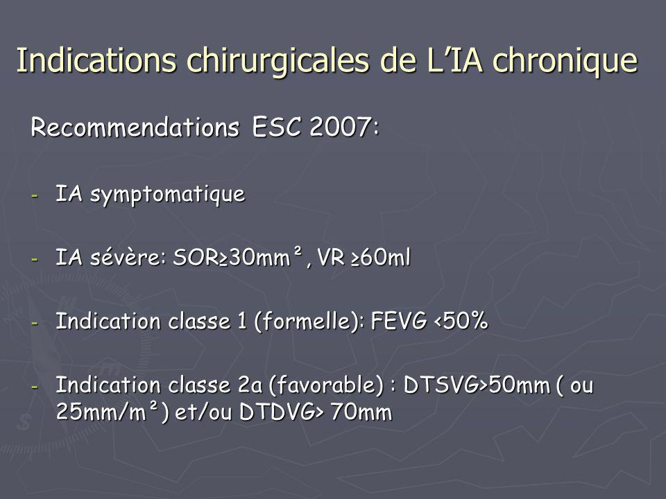 Indications chirurgicales de L'IA chronique