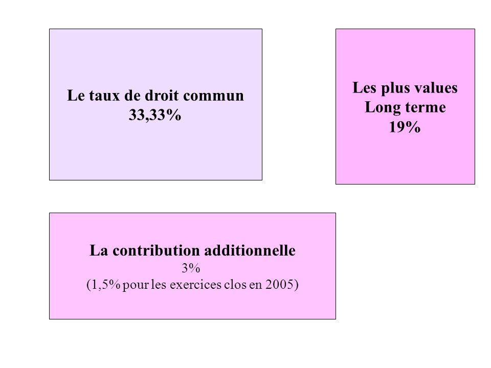 La contribution additionnelle