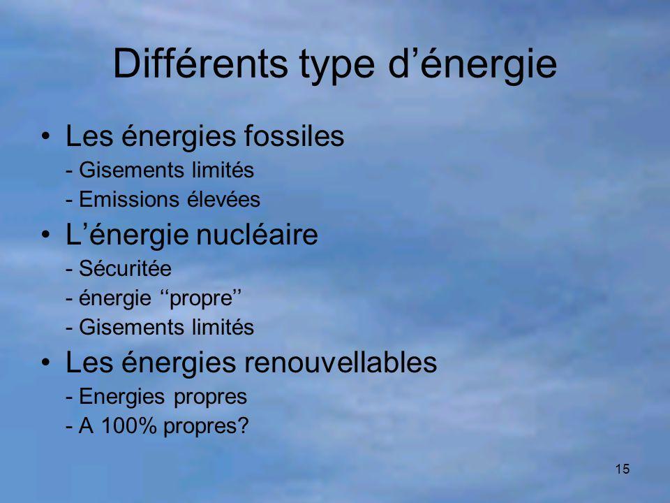 Différents type d'énergie
