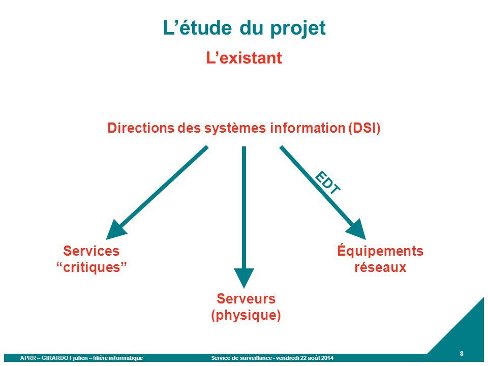 L'étude du projet L'existant Directions des systèmes information (DSI)