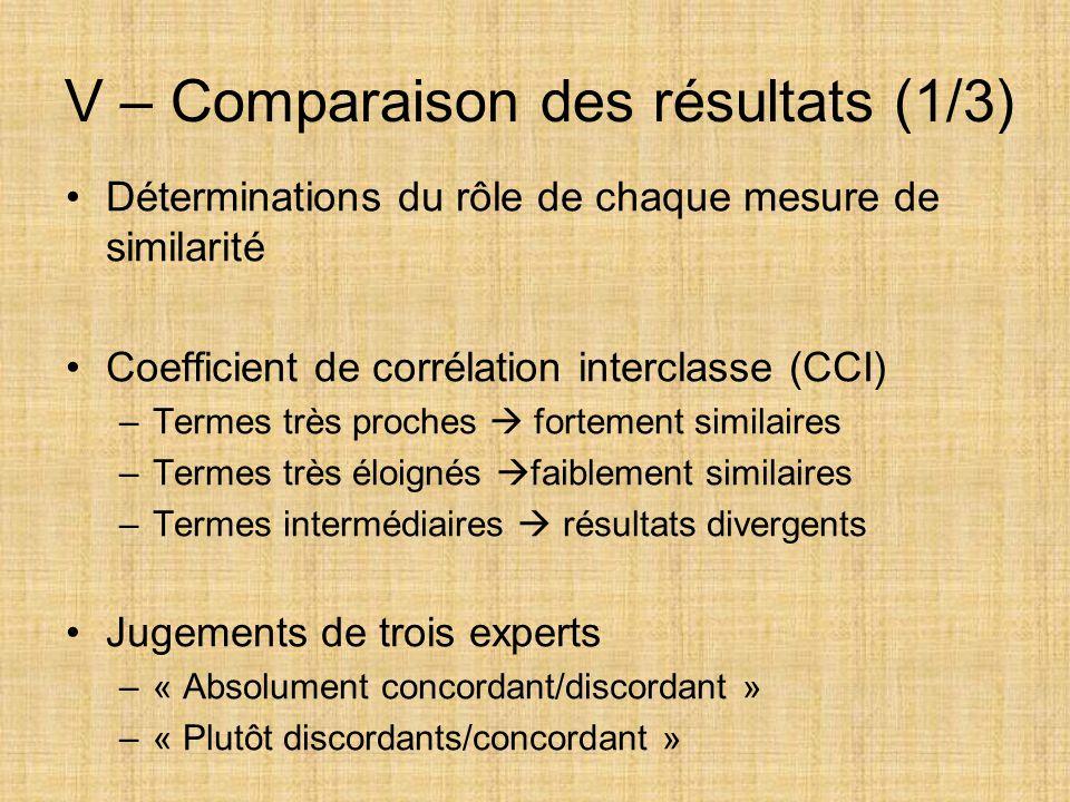 V – Comparaison des résultats (1/3)