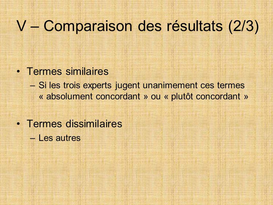 V – Comparaison des résultats (2/3)